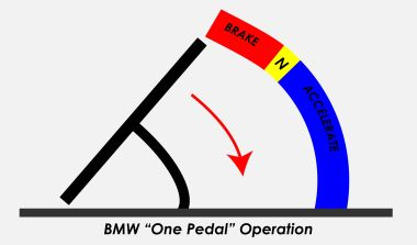 BMW-i3-One-Pedal-Operation-Concept-Brake-Neutral-Go